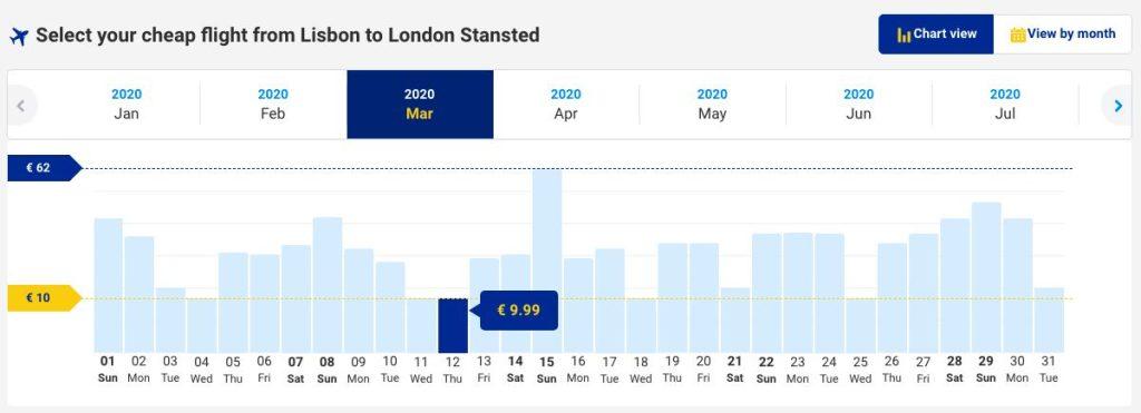 Ryanair Low-Cost Company